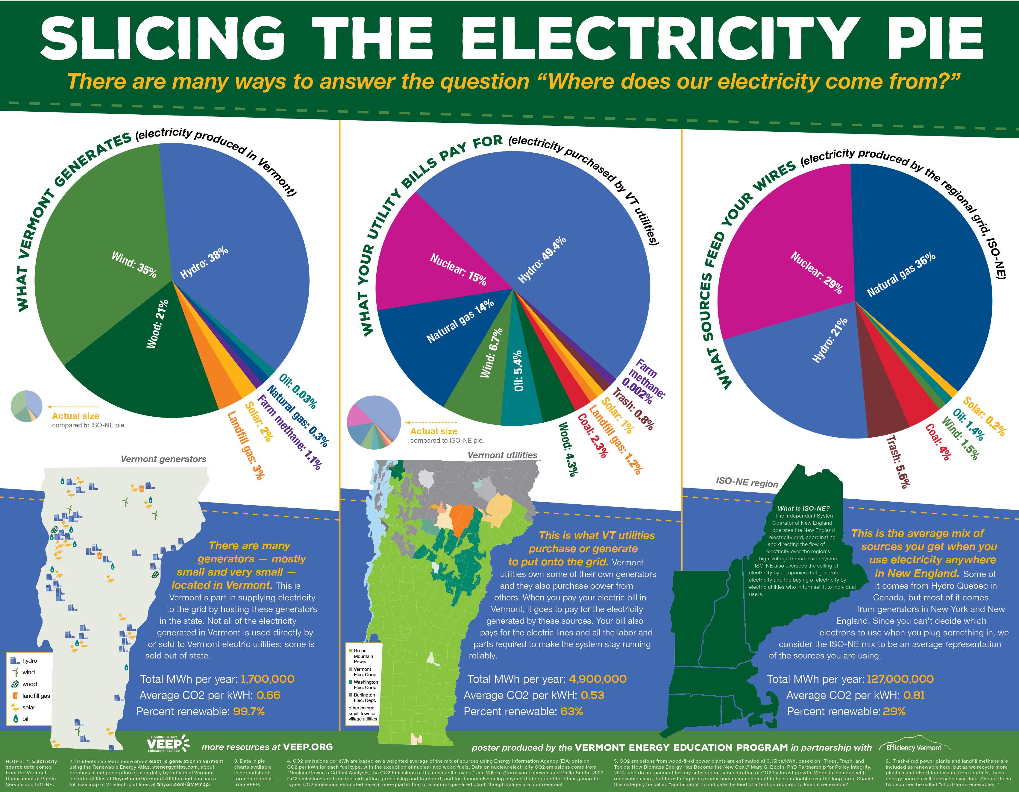 Community Energy Dashboard